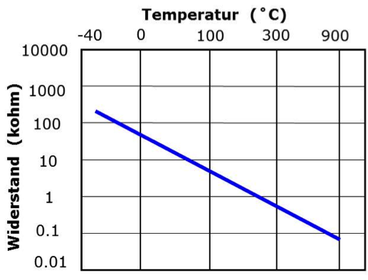 Exhaust gas temperature sensors | My car dictionary