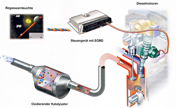 Catalytic Converter: Types Of Catalytic Converter At Woreks.co