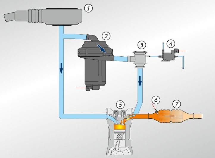 Secondary Air System